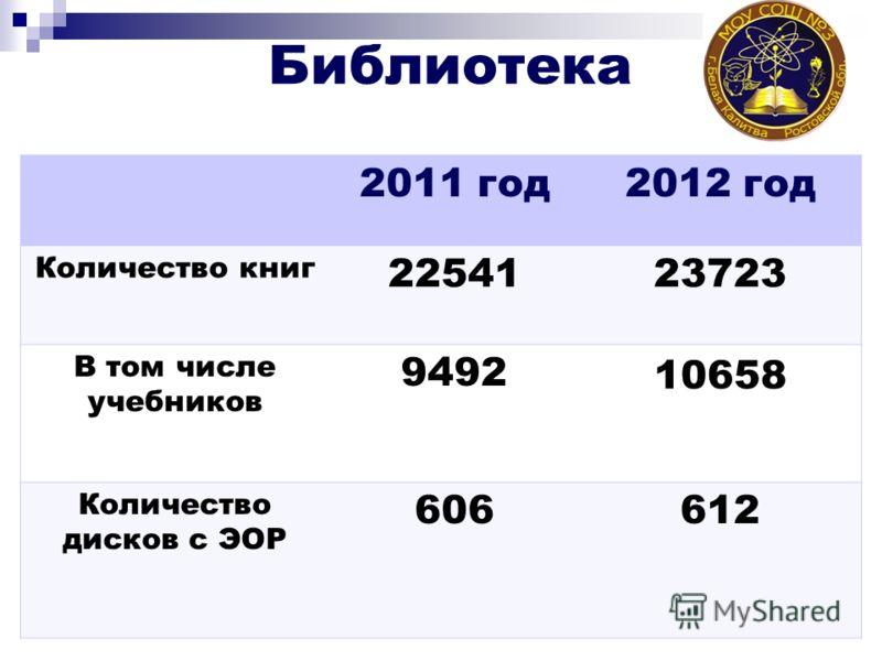 Библиотека 2011 год 2012 год Количество книг 2254123723 В том числе учебников 9492 10658 Количество дисков с ЭОР 606612