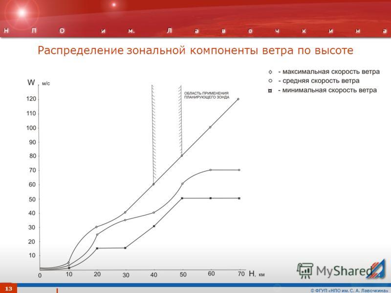 © ФГУП «НПО им. С. А. Лавочкина» Распределение зональной компоненты ветра по высоте 13