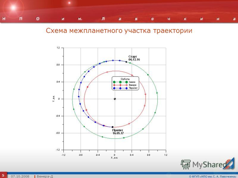 © ФГУП «НПО им. С. А. Лавочкина» Схема межпланетного участка траектории 5 07.10.2008 Венера-Д