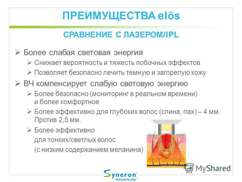 ПРЕИМУЩЕСТВА el ō s Более слабая световая энергия Снижает вероятность и тяжесть побочных эффектов Позволяет безопасно лечить темную и загорелую кожу ВЧ компенсирует слабую световую энергию Более безопасно (мониторинг в реальном времени) и более комфо