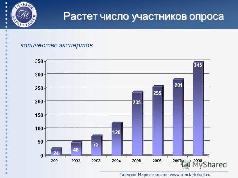 Гильдия Маркетологов. www.marketologi.ru Растет число участников опроса количество экспертов