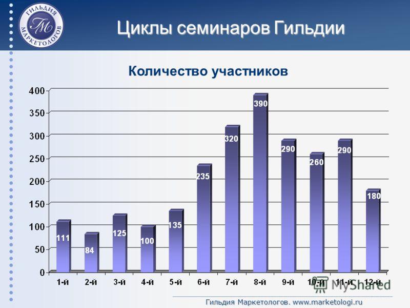 Гильдия Маркетологов. www.marketologi.ru Циклы семинаров Гильдии Количество участников