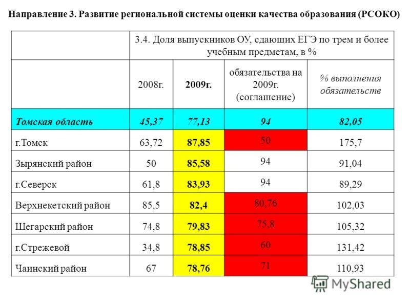 Направление 3. Развитие региональной системы оценки качества образования (РСОКО) 3.4. Доля выпускников ОУ, сдающих ЕГЭ по трем и более учебным предметам, в % 2008г.2009г. обязательства на 2009г. (соглашение) % выполнения обязательств Томская область4