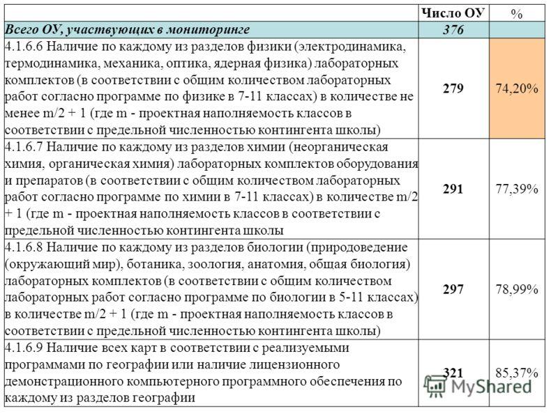 Число ОУ % Всего ОУ, участвующих в мониторинге 376 4.1.6.6 Наличие по каждому из разделов физики (электродинамика, термодинамика, механика, оптика, ядерная физика) лабораторных комплектов (в соответствии с общим количеством лабораторных работ согласн