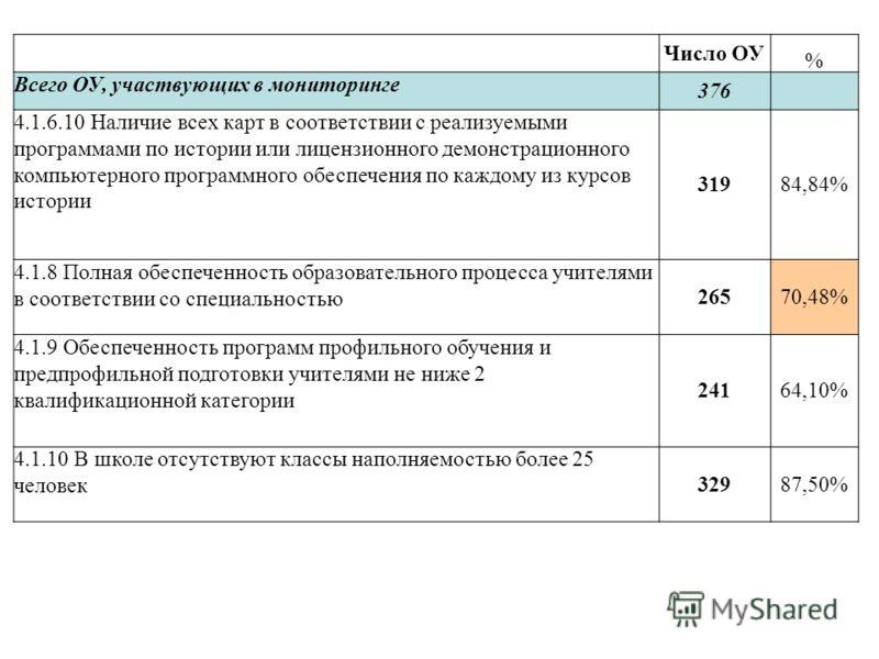 Число ОУ % Всего ОУ, участвующих в мониторинге 376 4.1.6.10 Наличие всех карт в соответствии с реализуемыми программами по истории или лицензионного демонстрационного компьютерного программного обеспечения по каждому из курсов истории 31984,84% 4.1.8