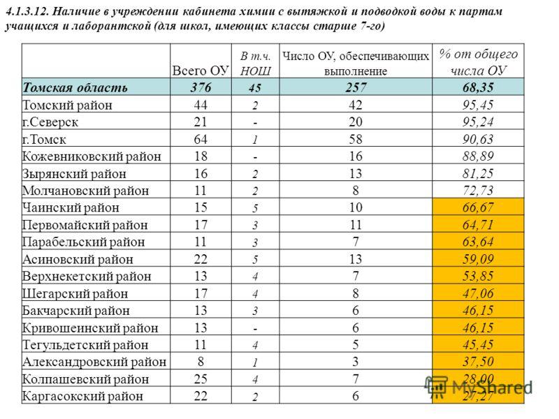 4.1.3.12. Наличие в учреждении кабинета химии с вытяжкой и подводкой воды к партам учащихся и лаборантской (для школ, имеющих классы старше 7-го) Всего ОУ В т.ч. НОШ Число ОУ, обеспечивающих выполнение % от общего числа ОУ Томская область376 45 25768