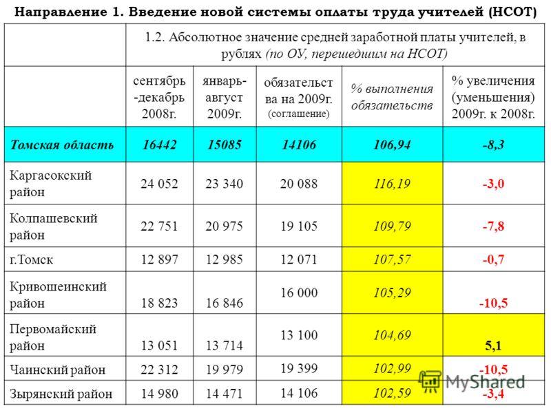 Направление 1. Введение новой системы оплаты труда учителей (НСОТ) 1.2. Абсолютное значение средней заработной платы учителей, в рублях (по ОУ, перешедшим на НСОТ) сентябрь -декабрь 2008г. январь- август 2009г. обязательст ва на 2009г. (соглашение) %