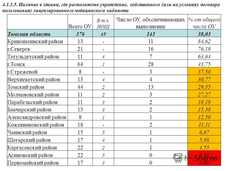 4.1.3.5. Наличие в здании, где расположено учреждение, собственного (или на условиях договора пользования) лицензированного медицинского кабинета Всего ОУ В т.ч. НОШ Число ОУ, обеспечивающих выполнение % от общего числа ОУ Томская область376 45 14338