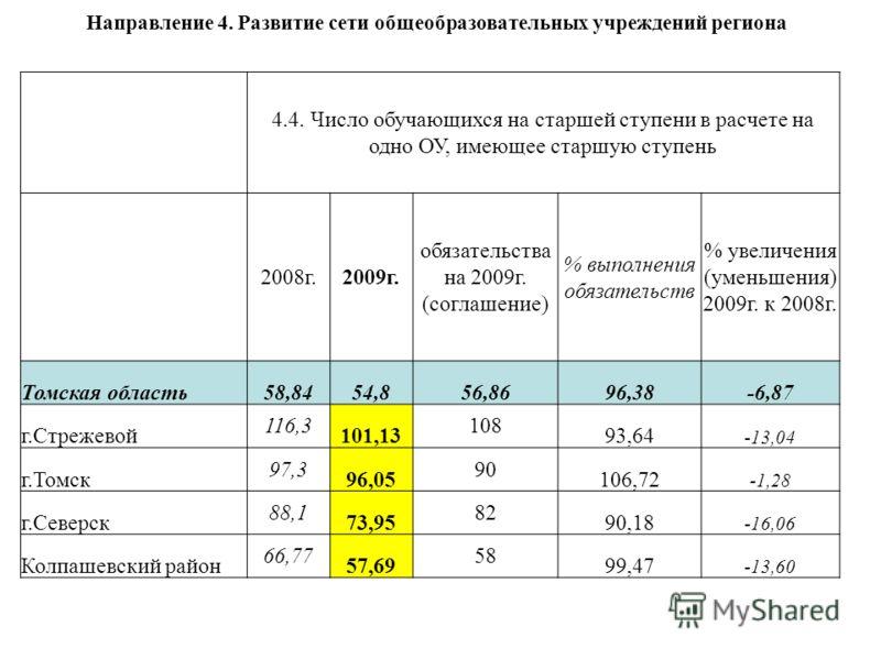 Направление 4. Развитие сети общеобразовательных учреждений региона 4.4. Число обучающихся на старшей ступени в расчете на одно ОУ, имеющее старшую ступень 2008г.2009г. обязательства на 2009г. (соглашение) % выполнения обязательств % увеличения (умен