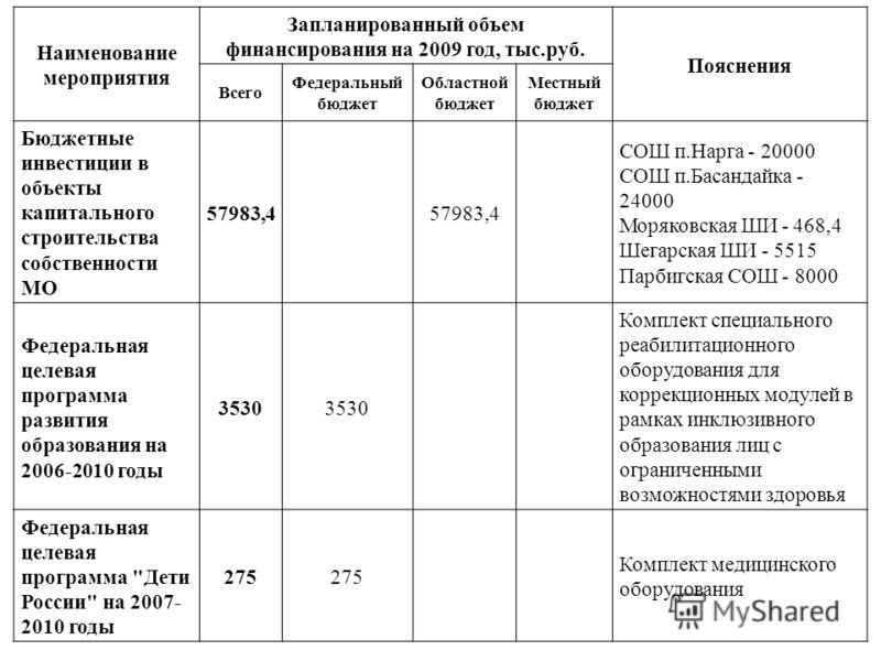 Наименование мероприятия Запланированный объем финансирования на 2009 год, тыс.руб. Пояснения Всего Федеральный бюджет Областной бюджет Местный бюджет Бюджетные инвестиции в объекты капитального строительства собственности МО 57983,4 СОШ п.Нарга - 20