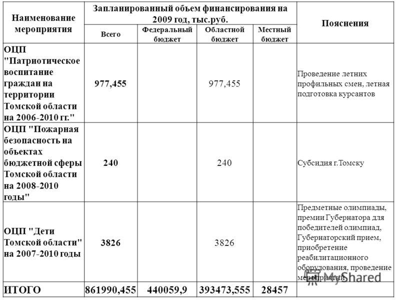Наименование мероприятия Запланированный объем финансирования на 2009 год, тыс.руб. Пояснения Всего Федеральный бюджет Областной бюджет Местный бюджет ОЦП