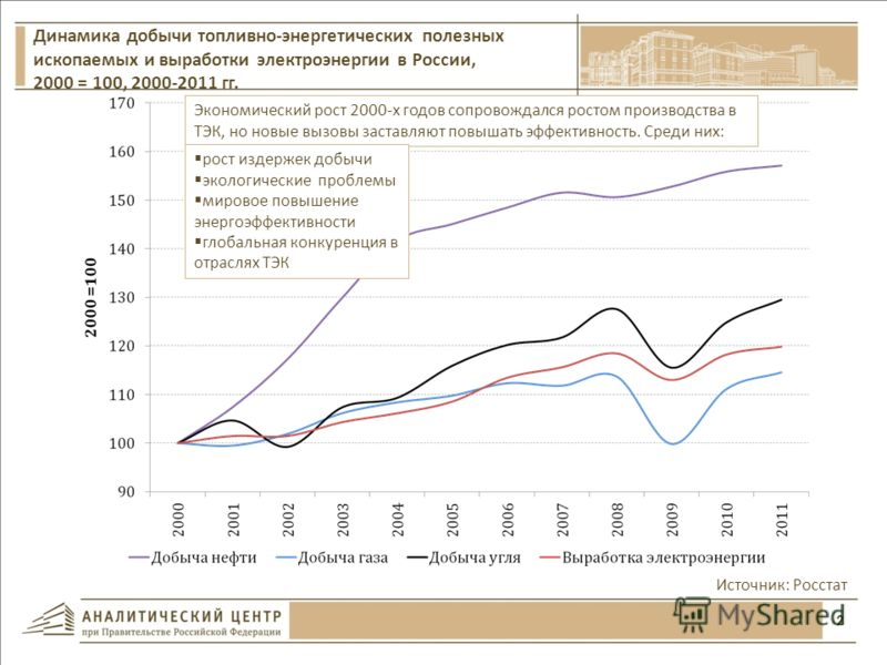 2 Источник: Росстат Динамика добычи топливно-энергетических полезных ископаемых и выработки электроэнергии в России, 2000 = 100, 2000-2011 гг. Экономический рост 2000-х годов сопровождался ростом производства в ТЭК, но новые вызовы заставляют повышат