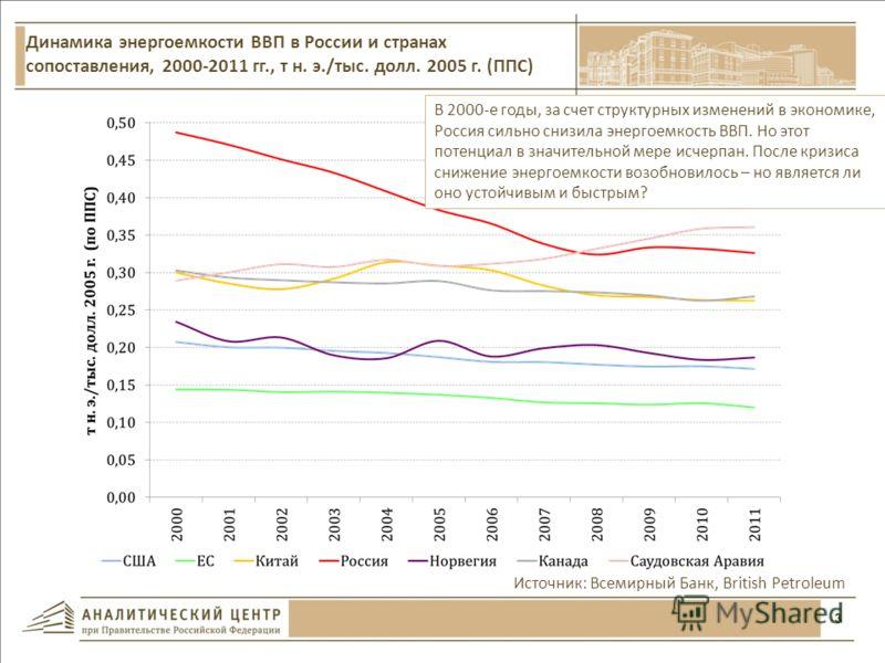 3 Источник: Всемирный Банк, British Petroleum Динамика энергоемкости ВВП в России и странах сопоставления, 2000-2011 гг., т н. э./тыс. долл. 2005 г. (ППС) В 2000-е годы, за счет структурных изменений в экономике, Россия сильно снизила энергоемкость В