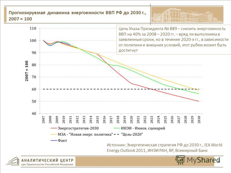 4 Источник: Энергетическая стратегия РФ до 2030 г., IEA World Energy Outlook 2011, ИНЭИ РАН, BP, Всемирный Банк Прогнозируемая динамика энергоемкости ВВП РФ до 2030 г., 2007 = 100 Цель Указа Президента 889 – снизить энергоемкость ВВП на 40% за 2008 –