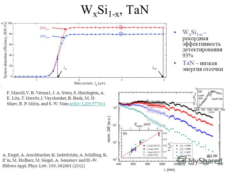 W x Si 1-x, TaN W x Si 1-x – рекордная эффективность детектирования 93% TaN – низкая энергия отсечки F. Marsili,V. B. Verma1, J. A. Stern, S. Harrington, A. E. Lita, T. Gerrits, I. Vayshenker, B. Baek, M. D. Shaw, R. P. Mirin, and S. W. Nam arXiv:120