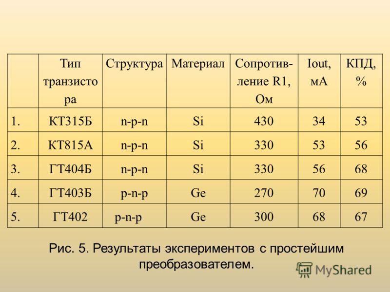 Тип транзисто ра СтруктураМатериал Сопротив- ление R1, Ом Iout, мА КПД, % 1. КТ315Бn-p-nSi4303453 2. КТ815Аn-p-nSi3305356 3. ГТ404Бn-p-nSi3305668 4. ГТ403Бp-n-pGe2707069 5. ГТ402p-n-pGe3006867 Рис. 5. Результаты экспериментов с простейшим преобразова