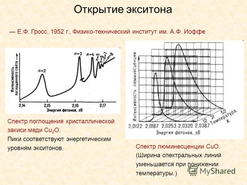 Е.Ф. Гросс, 1952 г., Физико-технический институт им. А.Ф. Иоффе Открытие экситона Спектр люминесценции CuO. (Ширина спектральных линий уменьшается при понижении температуры.) Спектр поглощения кристаллической закиси меди Cu 2 O. Пики соответствуют эн