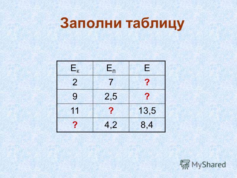 Заполни таблицу ЕкЕк ЕпЕп Е 27? 92,5? 11?13,5 ?4,28,4