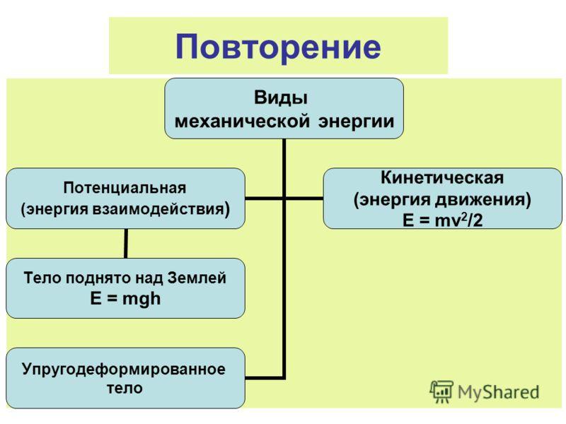 Повторение Виды механической энергии Потенциальная (энергия взаимодействия) Тело поднято над Землей E = mgh Кинетическая (энергия движения) E = mv 2 /2 Упругодеформированное тело