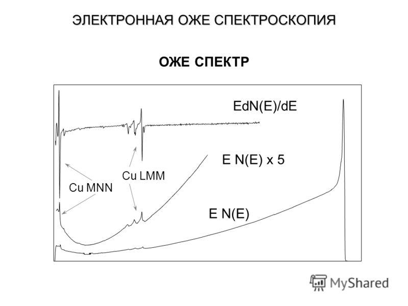 ЭЛЕКТРОННАЯ ОЖЕ СПЕКТРОСКОПИЯ E N(E) E N(E) x 5 EdN(E)/dE Cu MNN Cu LMM ОЖЕ СПЕКТР