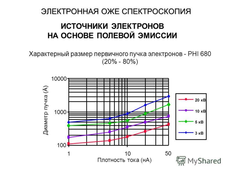 ЭЛЕКТРОННАЯ ОЖЕ СПЕКТРОСКОПИЯ Плотность тока (нA) 100 1000 10000 110 50 20 кВ 10 кВ 5 кВ 3 кВ Диаметр пучка (Å) Характерный размер первичного пучка электронов - PHI 680 (20% - 80%) ИСТОЧНИКИ ЭЛЕКТРОНОВ НА ОСНОВЕ ПОЛЕВОЙ ЭМИССИИ