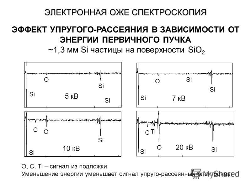 ЭФФЕКТ УПРУГОГО-РАССЕЯНИЯ В ЗАВИСИМОСТИ ОТ ЭНЕРГИИ ПЕРВИЧНОГО ПУЧКА ~1,3 мм Si частицы на поверхности SiO 2 O, C, Ti – сигнал из подложки Уменьшение энергии уменьшает сигнал упруго-рассеянных электронов Si O 5 кВ Si O 7 кВ Si O C 10 кВ Si O C Ti 20 к