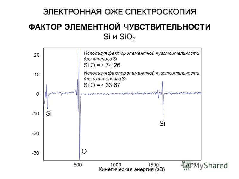 ФАКТОР ЭЛЕМЕНТНОЙ ЧУВСТВИТЕЛЬНОСТИ Si и SiO 2 Si O Используя фактор элементной чувствительности для чистого Si Si:O => 74:26 Используя фактор элементной чувствительности для окисленного Si Si:O => 33:67 -30 -20 -10 0 10 20 500100015002000 Кинетическа