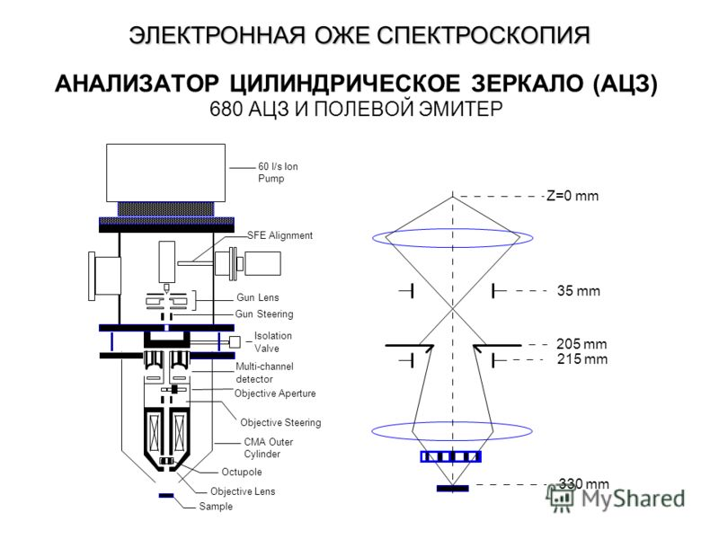 АНАЛИЗАТОР ЦИЛИНДРИЧЕСКОЕ ЗЕРКАЛО (АЦЗ) 680 АЦЗ И ПОЛЕВОЙ ЭМИТЕР Sample Objective Lens Octupole Objective Steering Objective Aperture Multi-channel detector CMA Outer Cylinder Isolation Valve Gun Steering Gun Lens SFE Alignment 60 l/s Ion Pump Z=0 mm