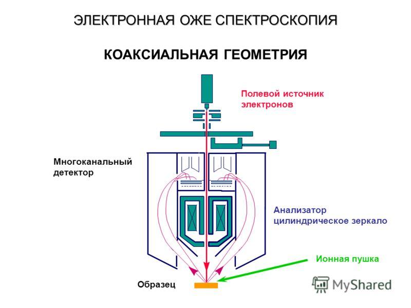 Полевой источник электронов Анализатор цилиндрическое зеркало Многоканальный детектор Образец Ионная пушка КОАКСИАЛЬНАЯ ГЕОМЕТРИЯ ЭЛЕКТРОННАЯ ОЖЕ СПЕКТРОСКОПИЯ
