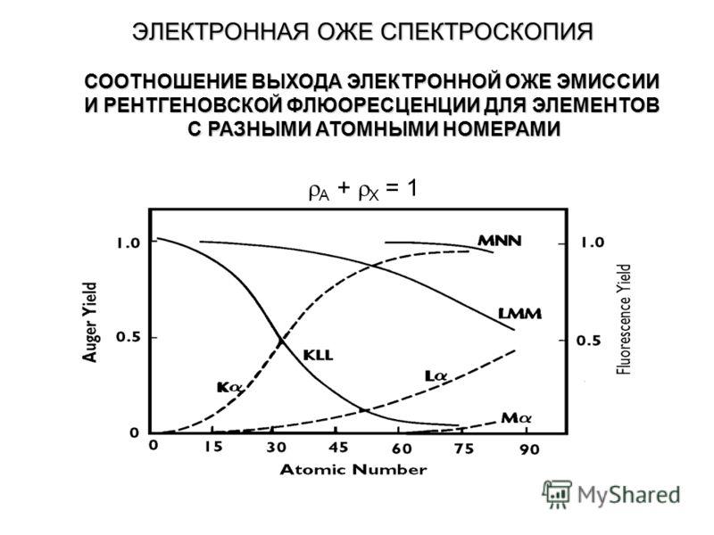 ЭЛЕКТРОННАЯ ОЖЕ СПЕКТРОСКОПИЯ A + X = 1 СООТНОШЕНИЕ ВЫХОДА ЭЛЕКТРОННОЙ ОЖЕ ЭМИССИИ И РЕНТГЕНОВСКОЙ ФЛЮОРЕСЦЕНЦИИ ДЛЯ ЭЛЕМЕНТОВ С РАЗНЫМИ АТОМНЫМИ НОМЕРАМИ
