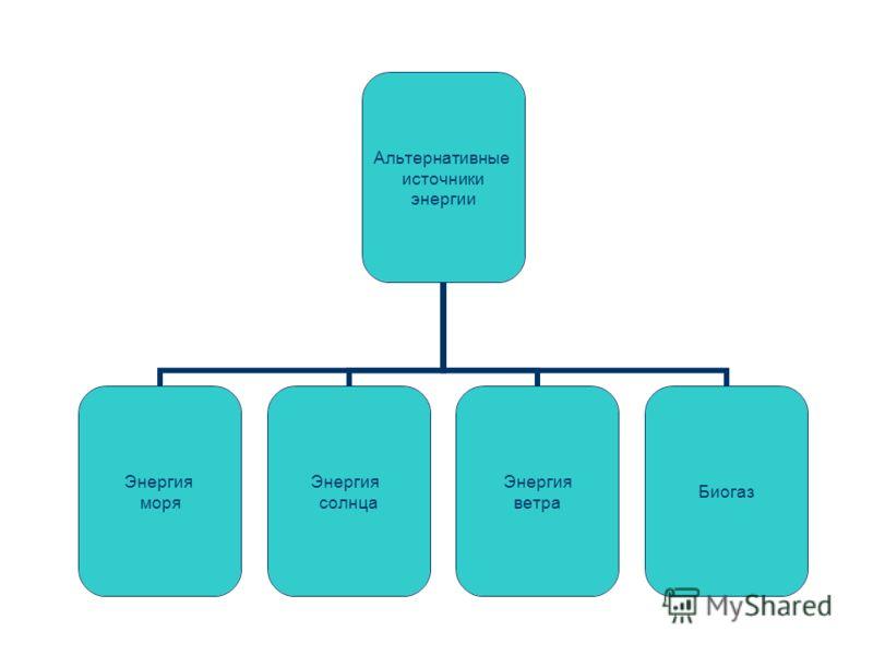 Альтернативные источники энергии Энергия моря Энергия солнца Энергия ветра Биогаз