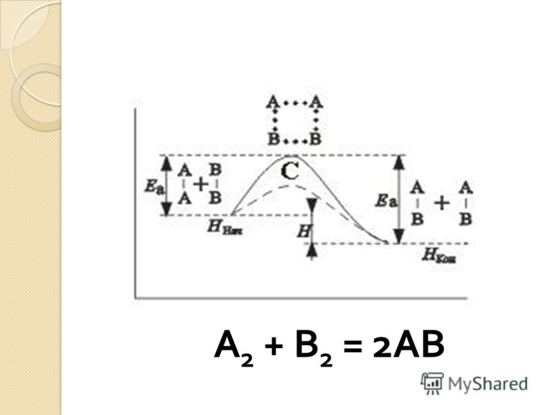 А 2 + В 2 = 2АВ