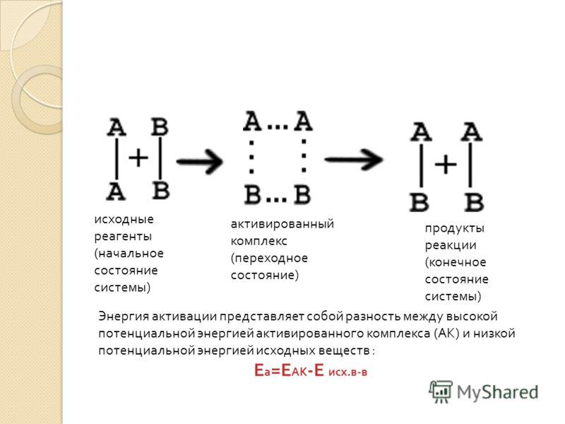 исходные реагенты (начальное состояние системы) активированный комплекс (переходное состояние) продукты реакции (конечное состояние системы) Энергия активации представляет собой разность между высокой потенциальной энергией активированного комплекса