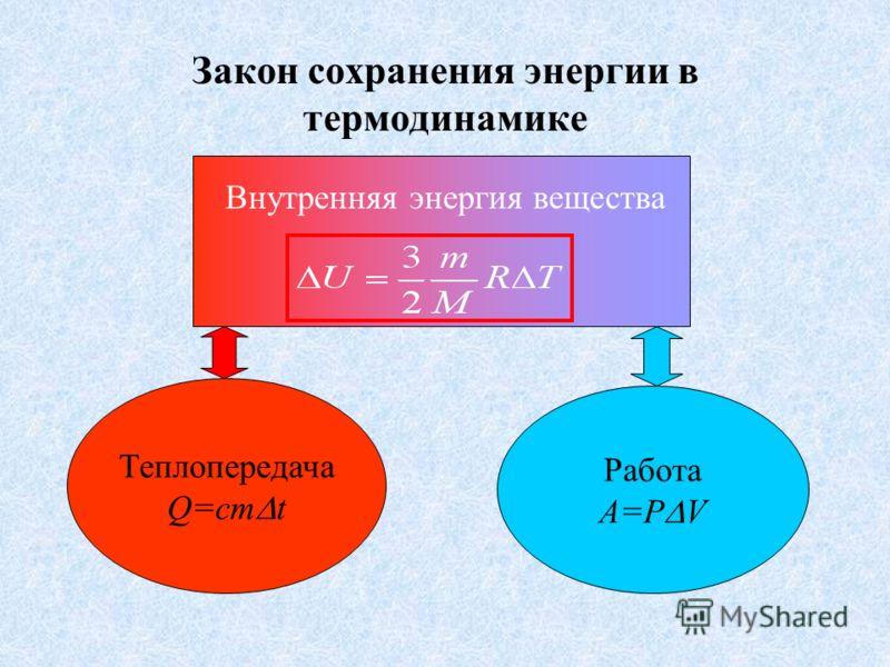 Закон сохранения энергии При падении тела его потенциальная энергия переходит в кинетическую, но в любой момент времени E=Eк+Eп=const После падения температура тела повысится, следовательно механическая энергия перейдет во внутреннюю. Энергия в приро