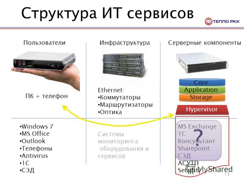 Структура ИТ сервисов ПользователиИнфраструктураСерверные компоненты Windows 7 MS Office Outlook Телефоны Antivirus 1C СЭД ПК + телефон Ethernet: Коммутаторы Маршрутизаторы Оптика Системы мониторинга оборудования и сервисов Core Application Storage M