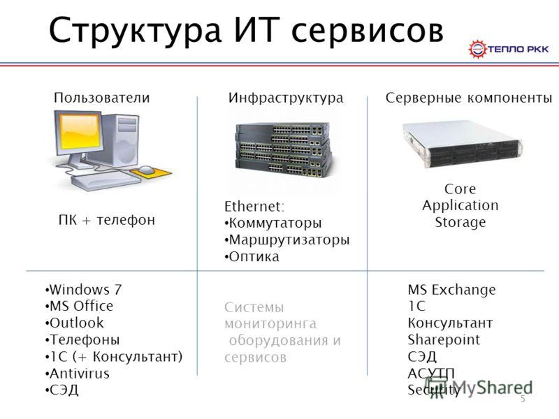 Структура ИТ сервисов ПользователиИнфраструктураСерверные компоненты Windows 7 MS Office Outlook Телефоны 1C (+ Консультант) Antivirus СЭД ПК + телефон Ethernet: Коммутаторы Маршрутизаторы Оптика Системы мониторинга оборудования и сервисов Core Appli