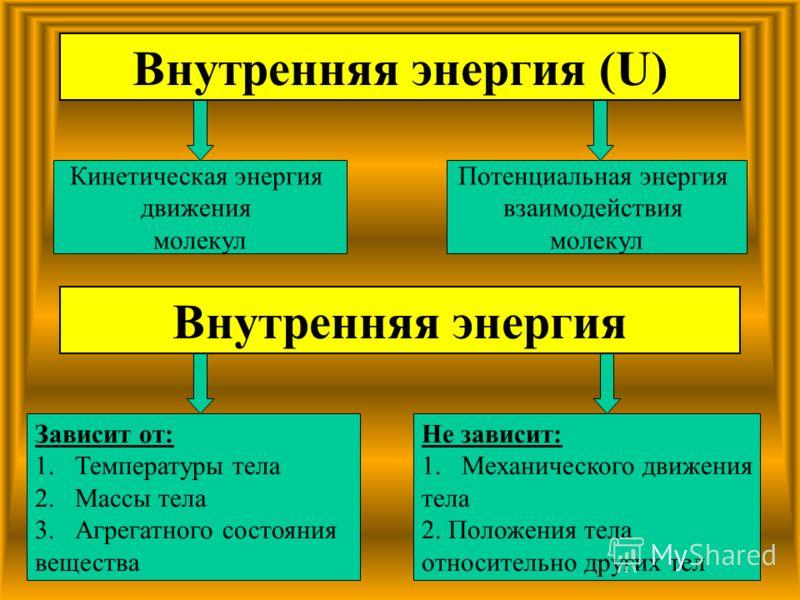 Кинетическая энергия движения молекул Потенциальная энергия взаимодействия молекул Внутренняя энергия (U) Внутренняя энергия Зависит от: 1.Температуры тела 2.Массы тела 3.Агрегатного состояния вещества Не зависит: 1.Механического движения тела 2. Пол