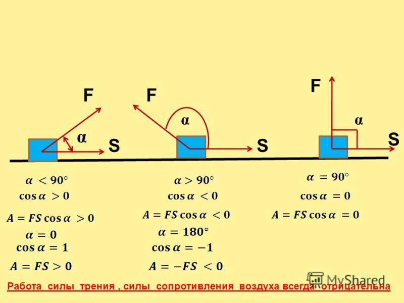 FF SS α F S αα Работа силы трения, силы сопротивления воздуха всегда отрицательна