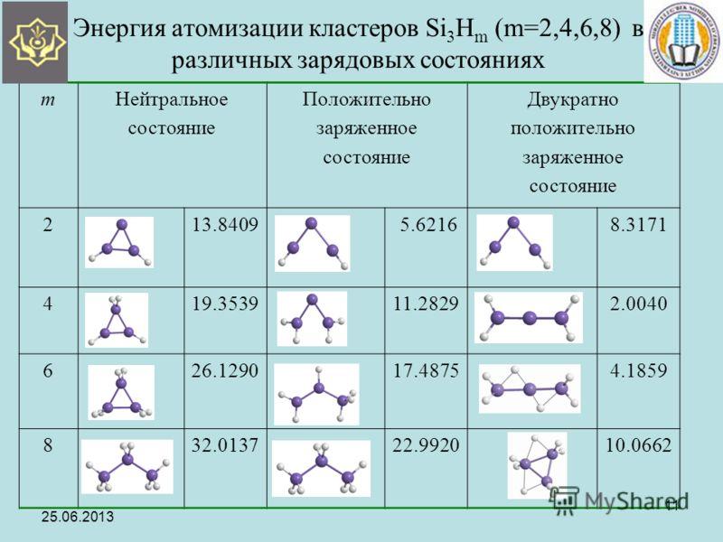 Энергия атомизации кластеров Si 3 H m (m=2,4,6,8) в различных зарядовых состояниях mНейтральное состояние Положительно заряженное состояние Двукратно положительно заряженное состояние 213.8409 5.62168.3171 419.353911.28292.0040 626.129017.48754.1859