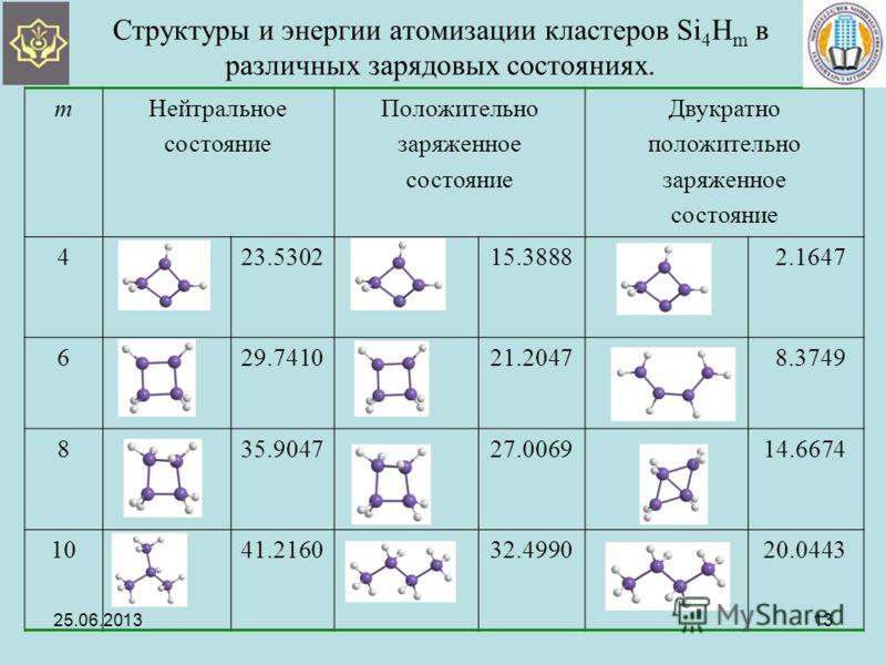 Структуры и энергии атомизации кластеров Si 4 H m в различных зарядовых состояниях. mНейтральное состояние Положительно заряженное состояние Двукратно положительно заряженное состояние 423.530215.3888 2.1647 629.741021.2047 8.3749 835.904727.0069 14.