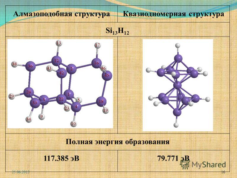 Алмазоподобная структураКвазиодномерная структура Si 13 H 12 Полная энергия образования 117.385 эВ79.771 эВ 25.06.2013 16