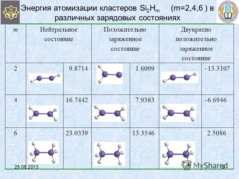 Энергия атомизации кластеров Si 2 H m (m=2,4,6 ) в различных зарядовых состояниях mНейтральное состояние Положительно заряженное состояние Двукратно положительно заряженное состояние 2 9.8714 1.6009 13.3107 416.7442 7.9383 6.6946 623.033913.3546 2.50