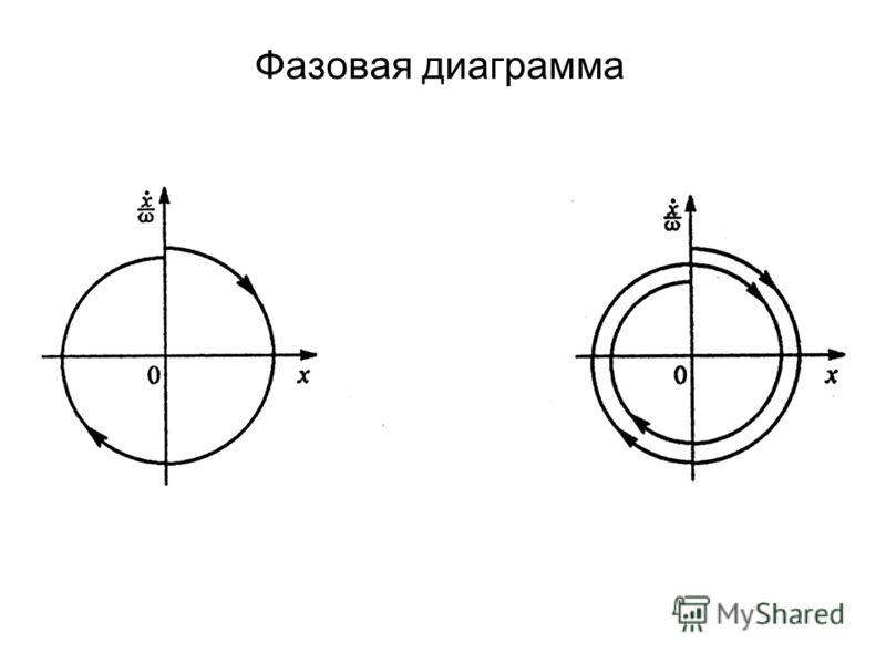 Фазовая диаграмма