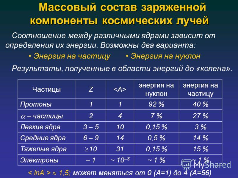 Массовый состав заряженной компоненты космических лучей Массовый состав заряженной компоненты космических лучей ЧастицыZ энергия на нуклон энергия на частицу Протоны1192 %40 % – частицы 247 %27 % Легкие ядра3 – 5100,15 %3 % Средние ядра6 – 9140,5 %14