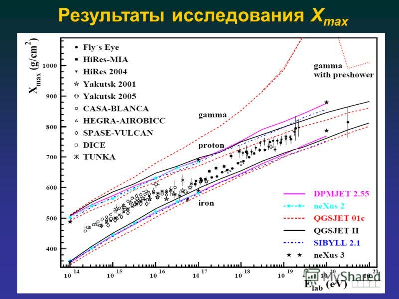 Результаты исследования X max