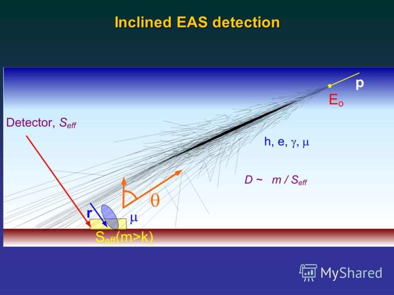Inclined EAS detection