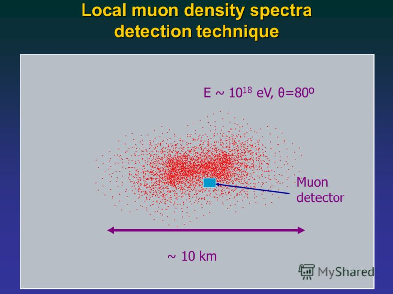 E ~ 10 18 eV, θ=80º ~ 10 km Muon detector Local muon density spectra detection technique