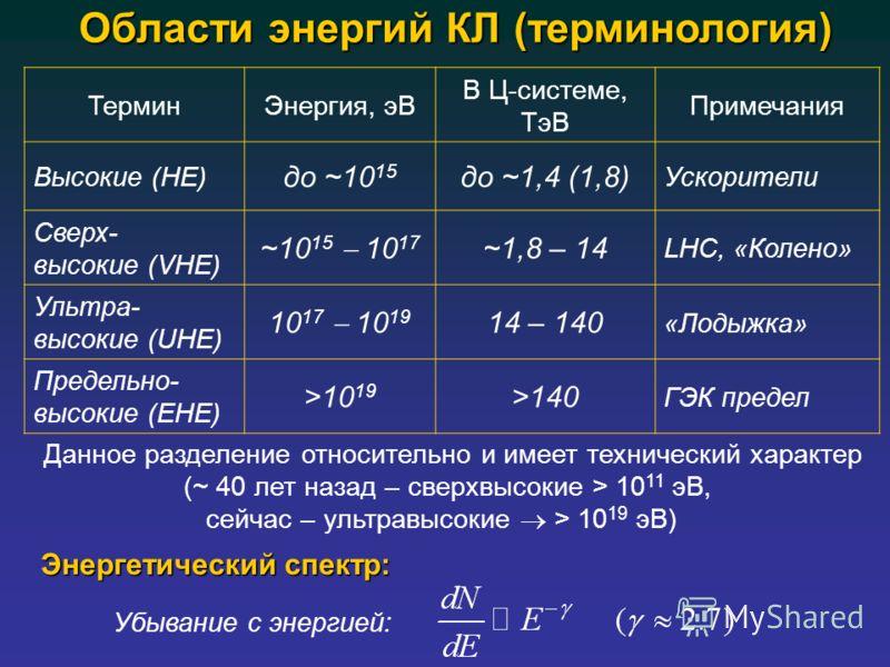Области энергий КЛ (терминология) ТерминЭнергия, эВ В Ц-системе, ТэВ Примечания Высокие (HE) до ~10 15 до ~1,4 (1,8) Ускорители Сверх- высокие (VHE) ~10 15 10 17 ~1,8 – 14 LHC, «Колено» Ультра- высокие (UHE) 10 17 10 19 14 – 140 «Лодыжка» Предельно-