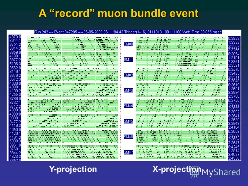 A record muon bundle event X-projection Y-projection