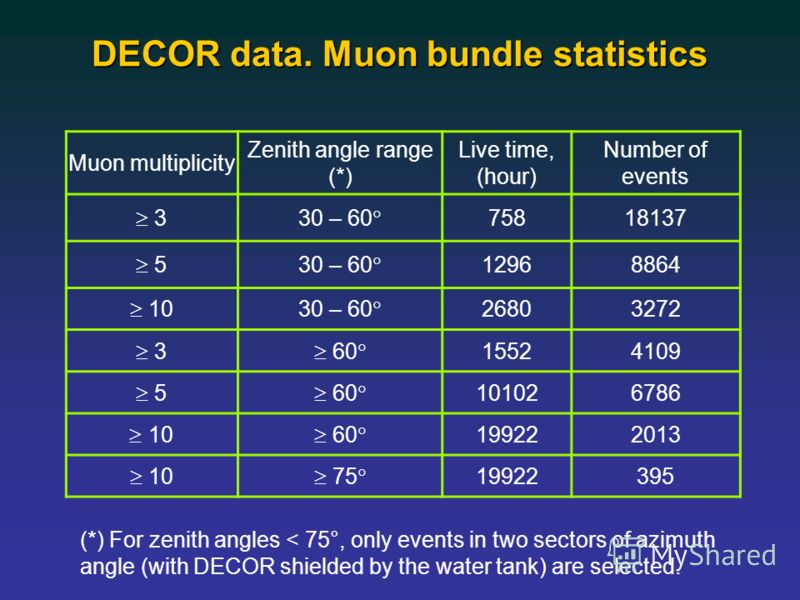 DECOR data. Muon bundle statistics Muon multiplicity Zenith angle range (*) Live time, (hour) Number of events 330 – 60 75818137 530 – 60 12968864 1030 – 60 26803272 3 60 15524109 5 60 101026786 10 60 199222013 10 75 19922395 (*) For zenith angles <